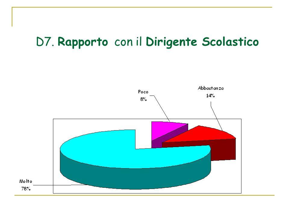D7. Rapporto con il Dirigente Scolastico