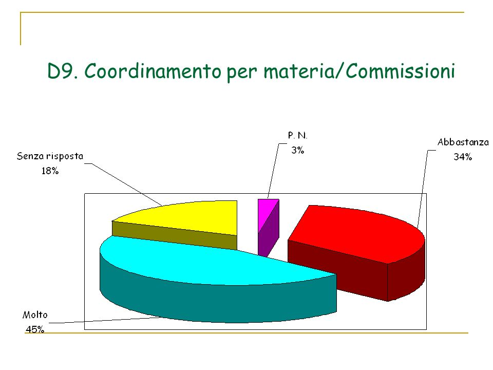 D9. Coordinamento per materia/Commissioni