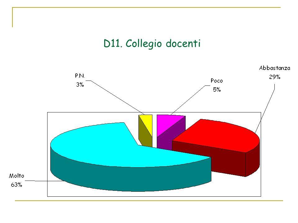 D11. Collegio docenti