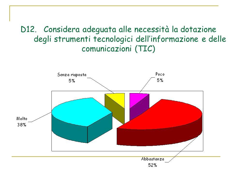 D12.Considera adeguata alle necessità la dotazione degli strumenti tecnologici dellinformazione e delle comunicazioni (TIC)