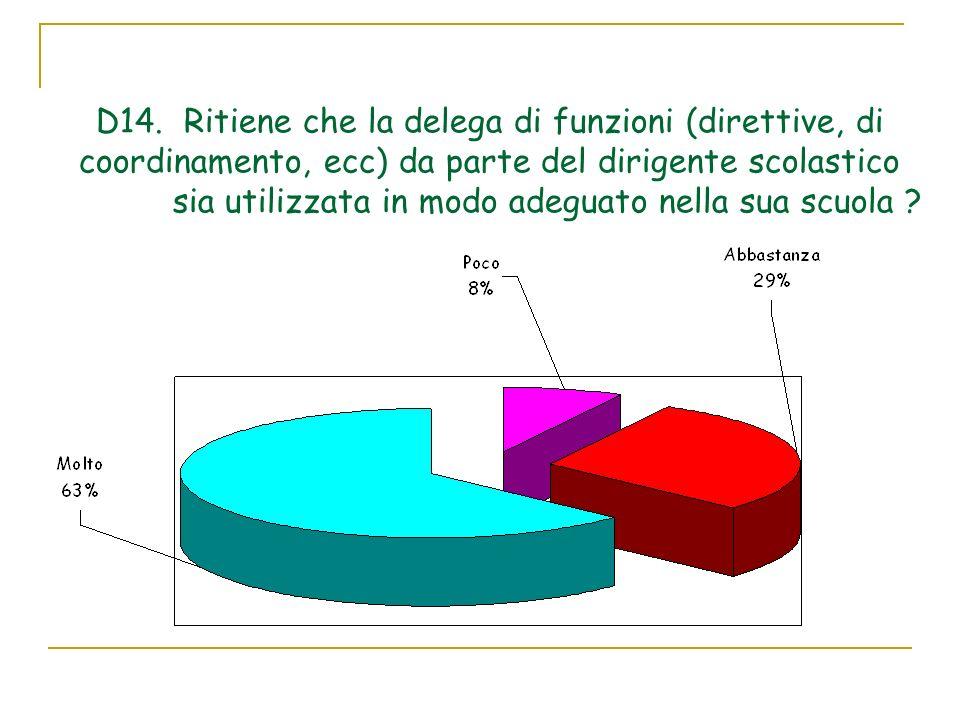 D14. Ritiene che la delega di funzioni (direttive, di coordinamento, ecc) da parte del dirigente scolastico sia utilizzata in modo adeguato nella sua