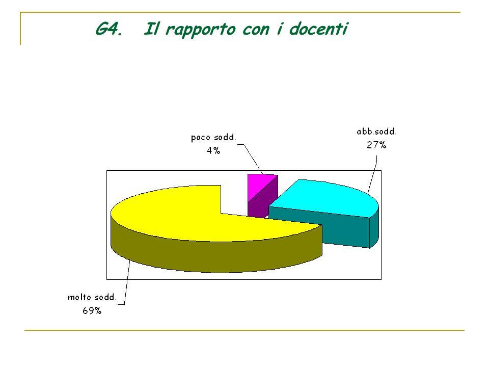 G4.Il rapporto con i docenti