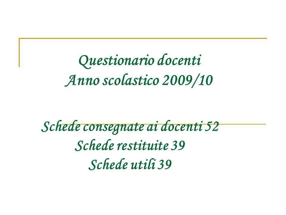 Questionario docenti Anno scolastico 2009/10 Schede consegnate ai docenti 52 Schede restituite 39 Schede utili 39