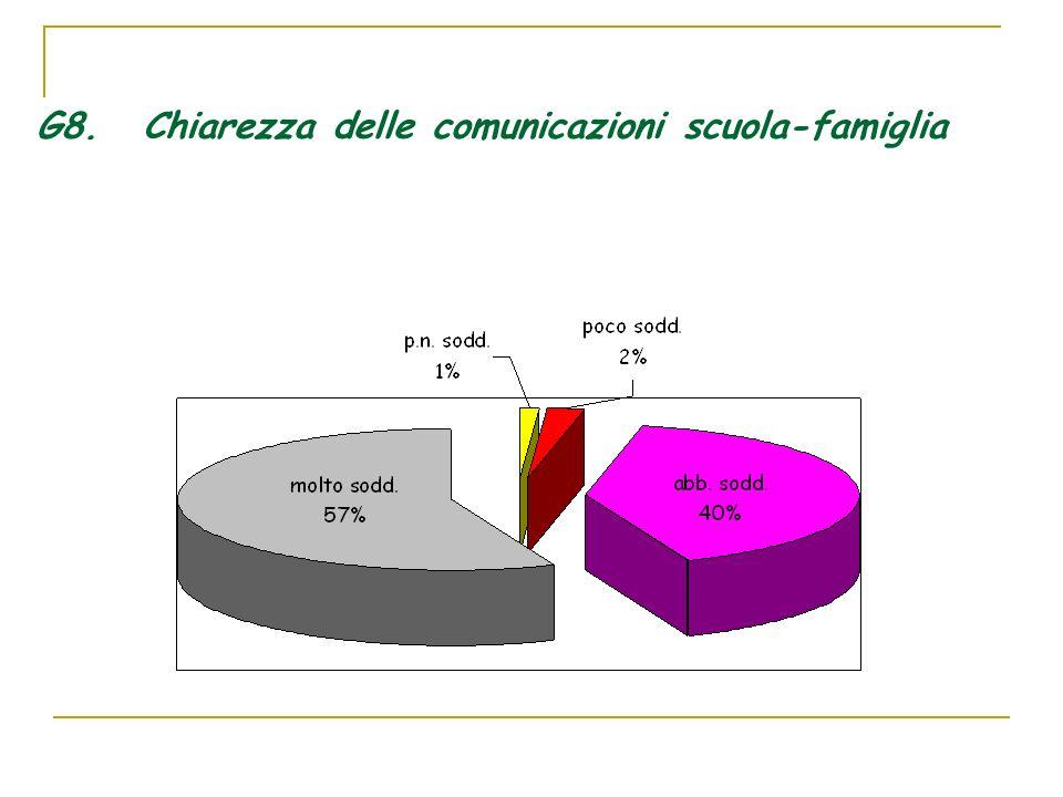 G8. Chiarezza delle comunicazioni scuola-famiglia