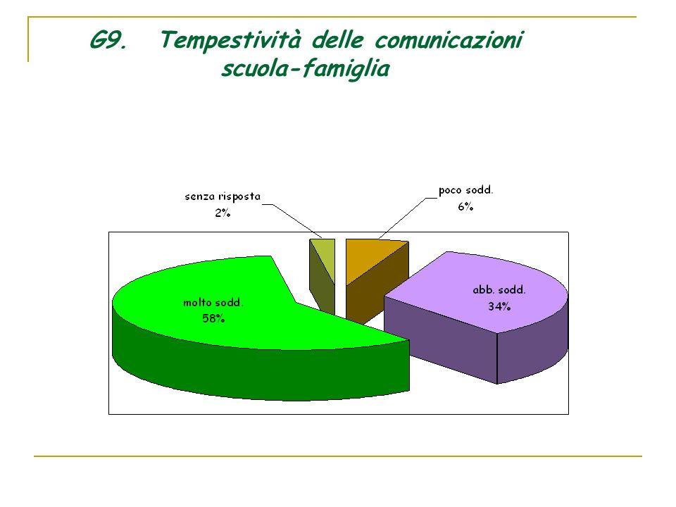 G9. Tempestività delle comunicazioni scuola-famiglia