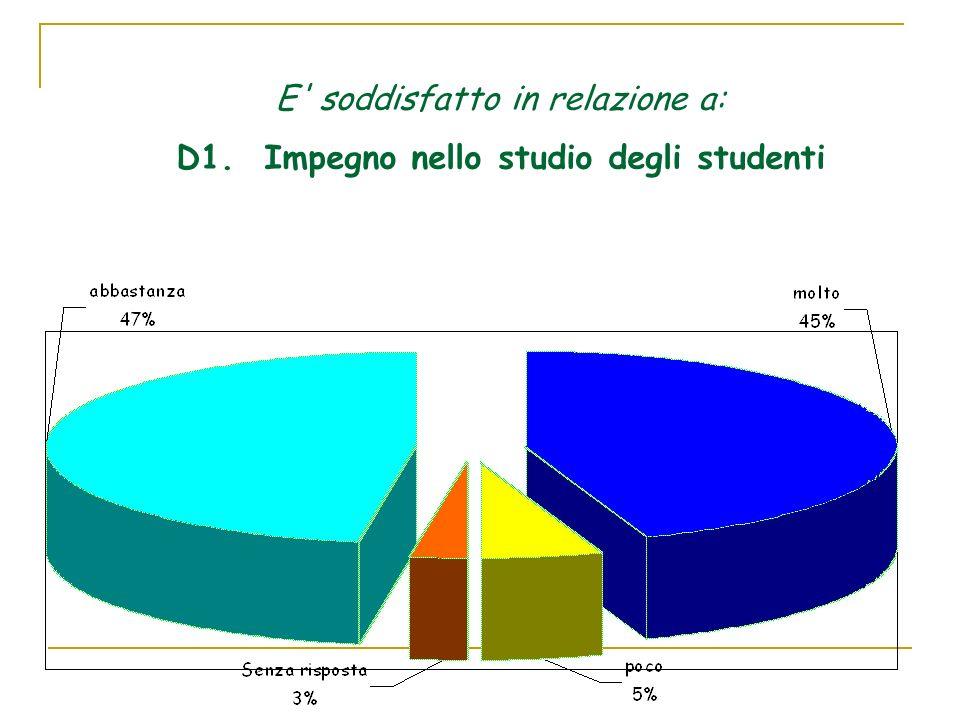 D2. Comportamento in classe degli studenti