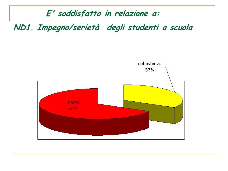 E soddisfatto in relazione a: ND1. Impegno/serietà degli studenti a scuola