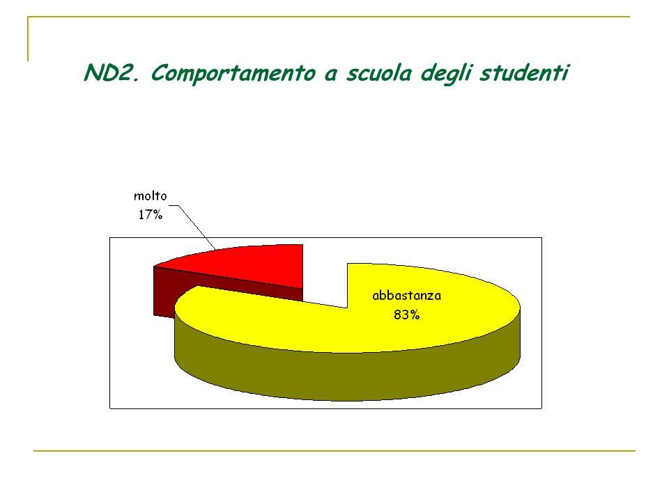 ND2. Comportamento a scuola degli studenti