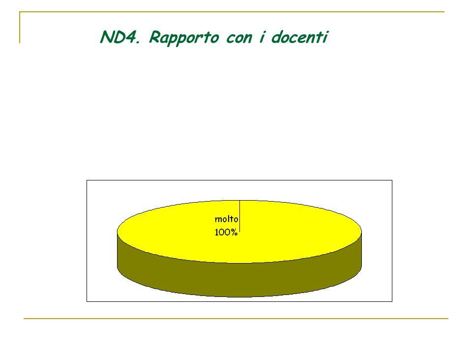 ND4. Rapporto con i docenti