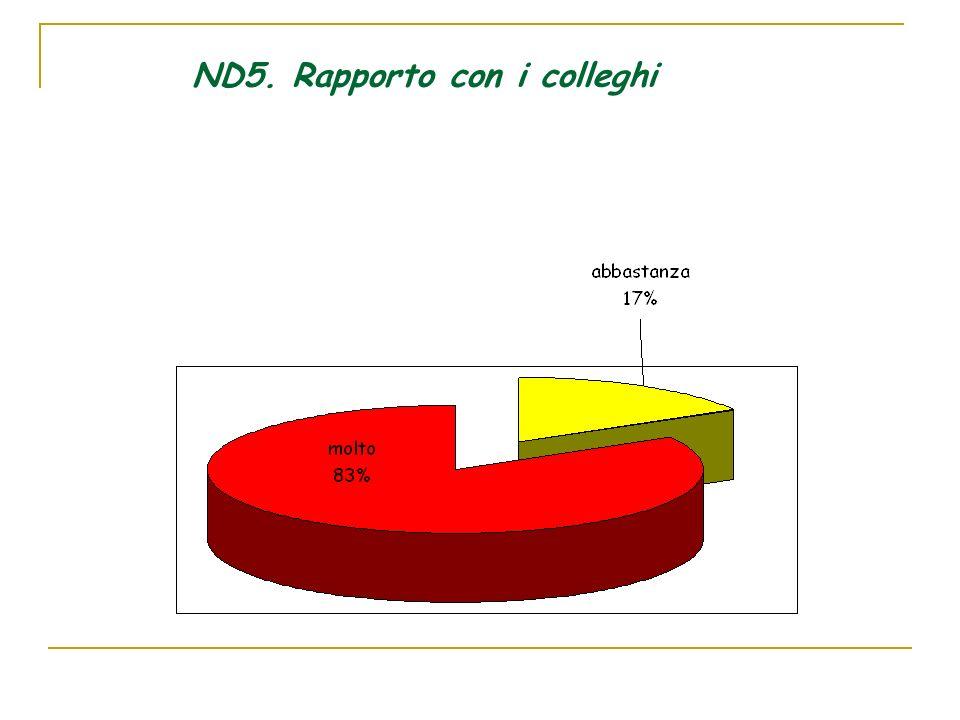 ND5. Rapporto con i colleghi