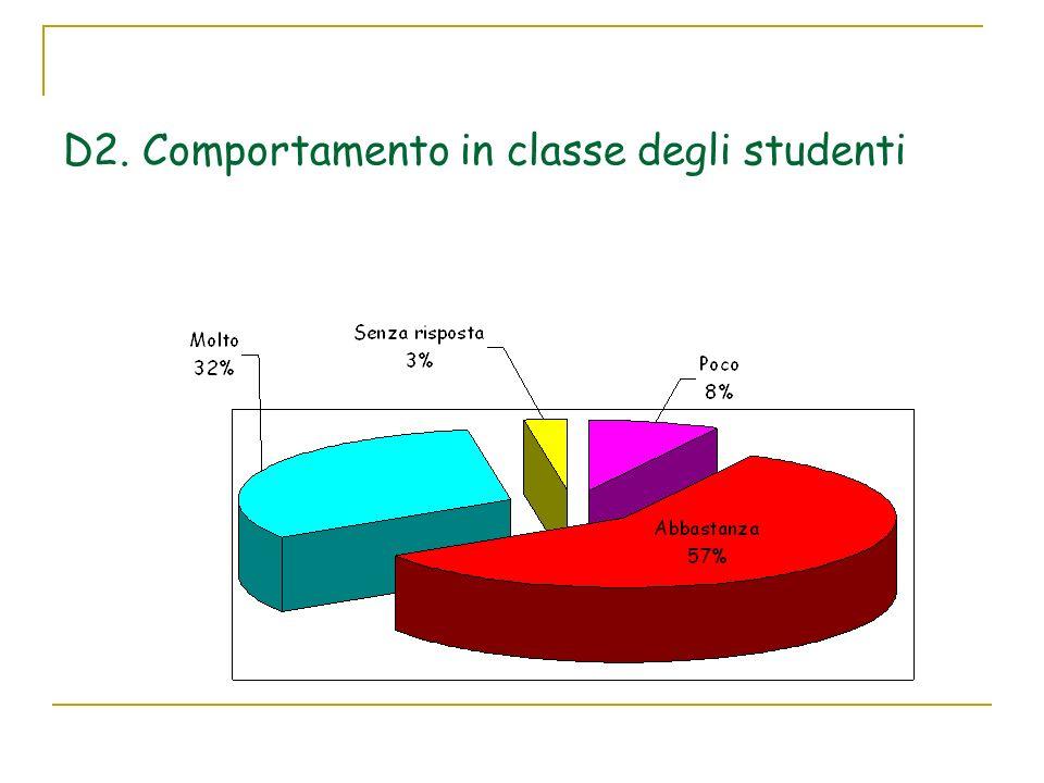Indica il tuo grado di soddisfazione per i seguenti aspetti: G1. impegno nello studio di mio figlio