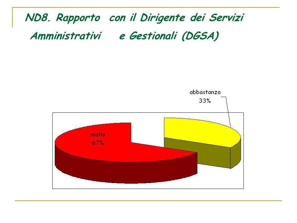 ND8. Rapporto con il Dirigente dei Servizi Amministrativie Gestionali (DGSA)