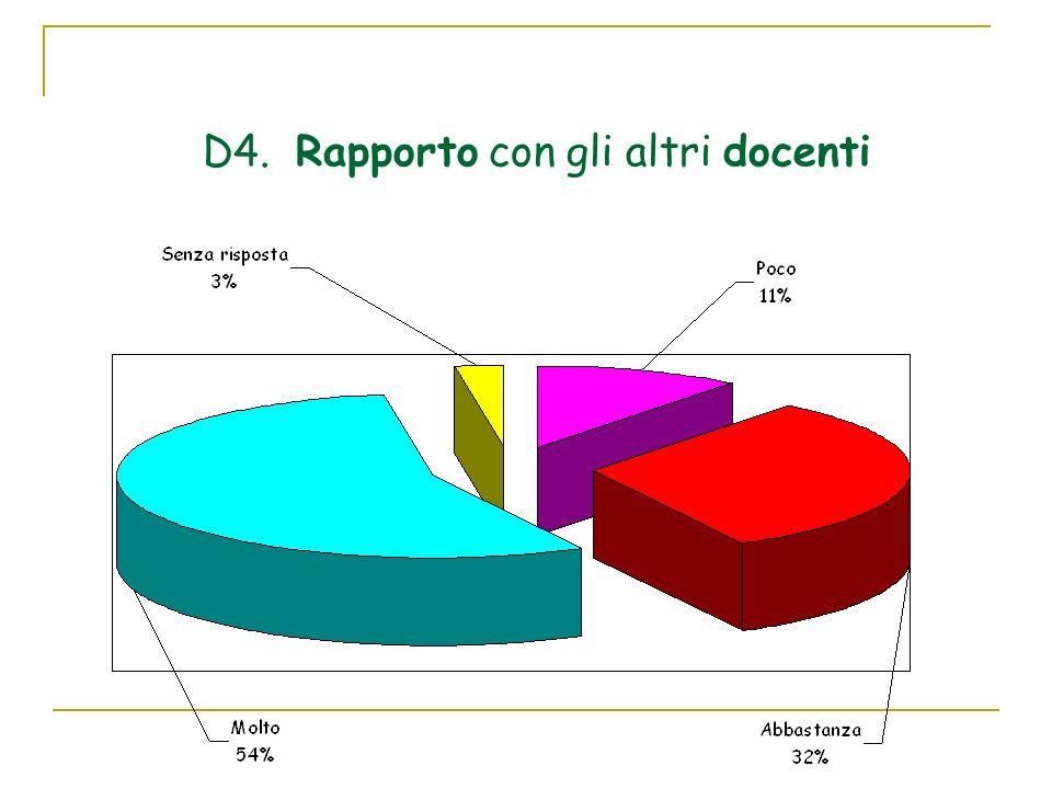 D4. Rapporto con gli altri docenti