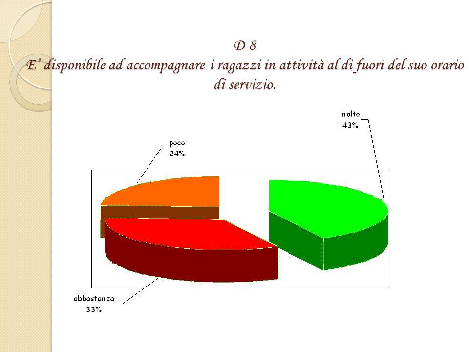 D 7 Si sforza di rendere accessibile le conoscenze a tutti gli alunni