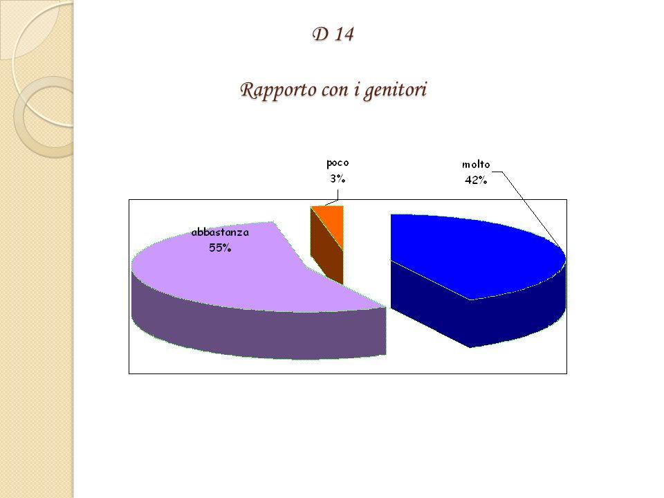 D 13 Rapporto con il personale ATA