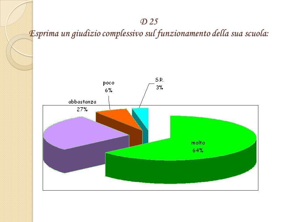 D 24 Ritiene che la delega di funzioni (direttive, di coordinamento,ecc) da parte del dirigente scolastico sia utilizzata in modo adeguato nella sua scuola