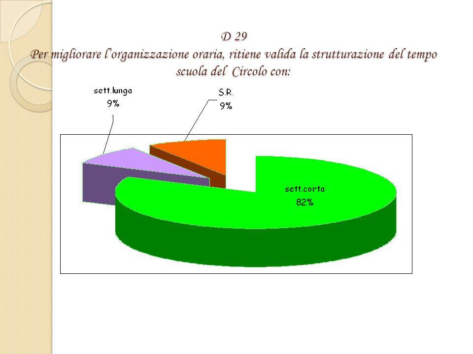 D 28E soddisfatto della praticità e completezza della modulistica del Sistema Qualità