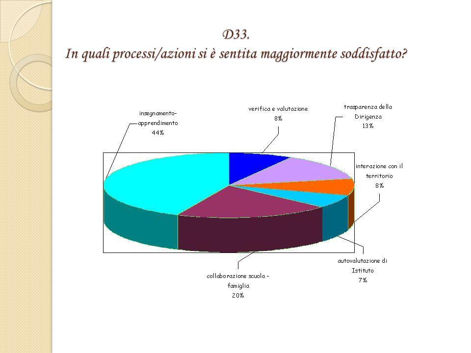 D33. In quali processi/azioni si è sentita maggiormente soddisfatto.