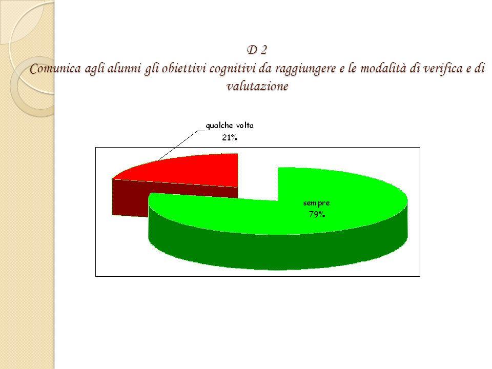 D 2 Comunica agli alunni gli obiettivi cognitivi da raggiungere e le modalità di verifica e di valutazione