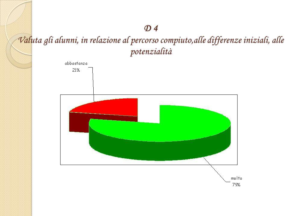D 4 Valuta gli alunni, in relazione al percorso compiuto,alle differenze iniziali, alle potenzialità