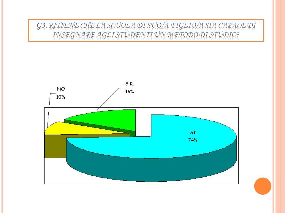 G2. Q UALITÀ DELLE INIZIATIVE DI ARRICCHIMENTO FORMATIVO REALIZZATE A SCUOLA ( PROGETTI, PARTECIPAZIONE A SPETTACOLI, USCITE, LAVORI DI RICERCA..)