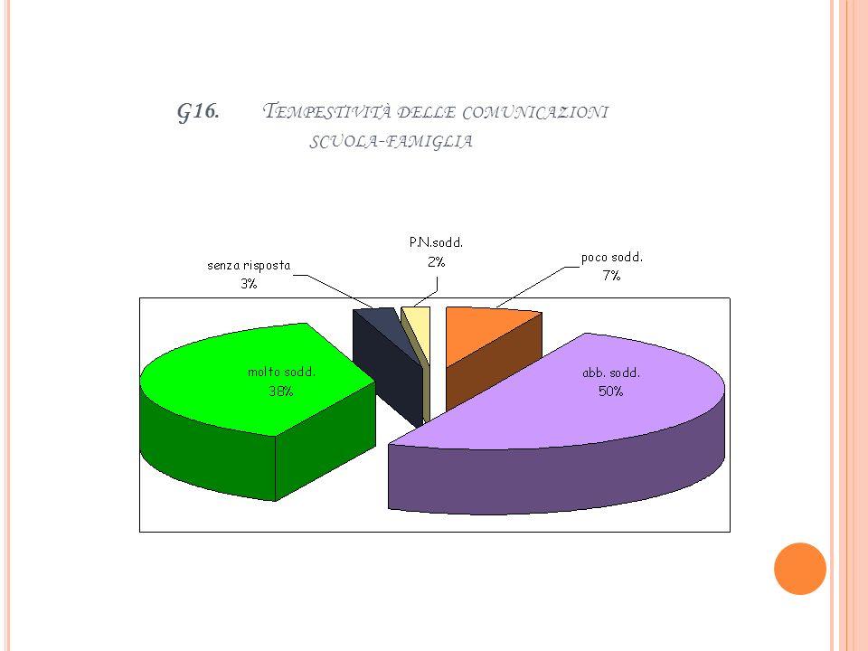 G15. C HIAREZZA DELLE COMUNICAZIONI SCUOLA - FAMIGLIA