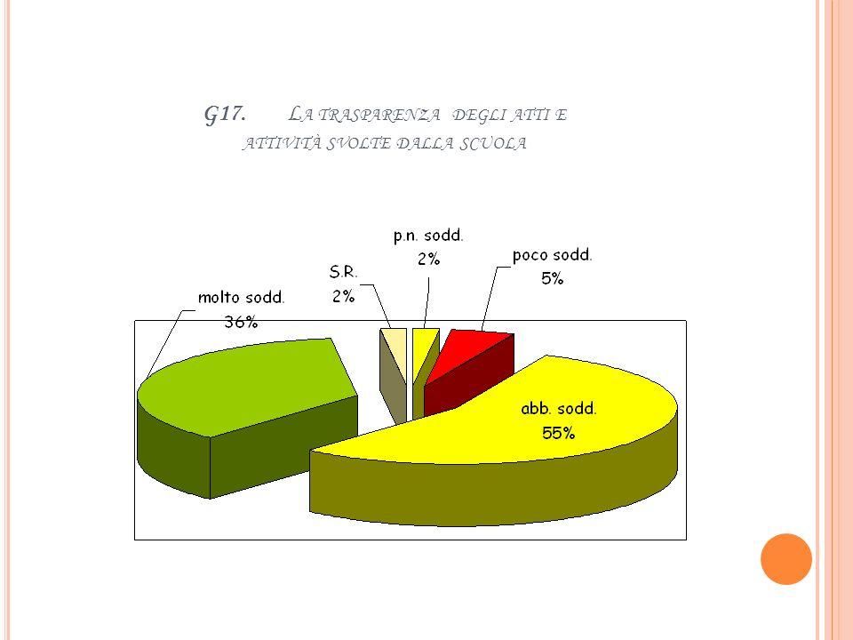 G16. T EMPESTIVITÀ DELLE COMUNICAZIONI SCUOLA - FAMIGLIA