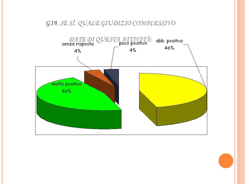 A QUALI ATTIVITÀ ORGANIZZATE DALLA SCUOLA PARTECIPA ABITUALMENTE : G18. R ICEVIMENTO GENITORI ( COLLOQUI INDIVIDUALI CON I DOCENTI )
