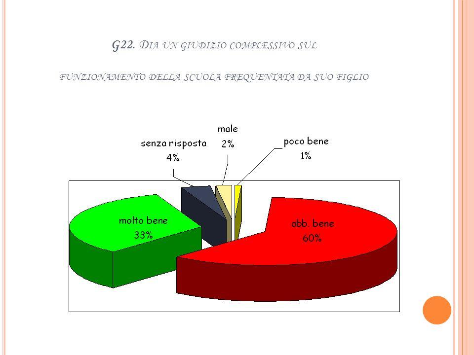 G21. SE SÌ, QUALE GIUDIZIO COMPLESSIVO DATE DI QUESTA ATTIVITÀ: