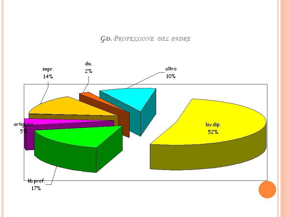 G C. T ITOLO DI STUDIO DEL PADRE