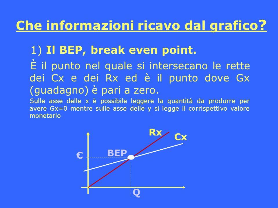 Che informazioni ricavo dal grafico ? 1) Il BEP, break even point. È il punto nel quale si intersecano le rette dei Cx e dei Rx ed è il punto dove Gx