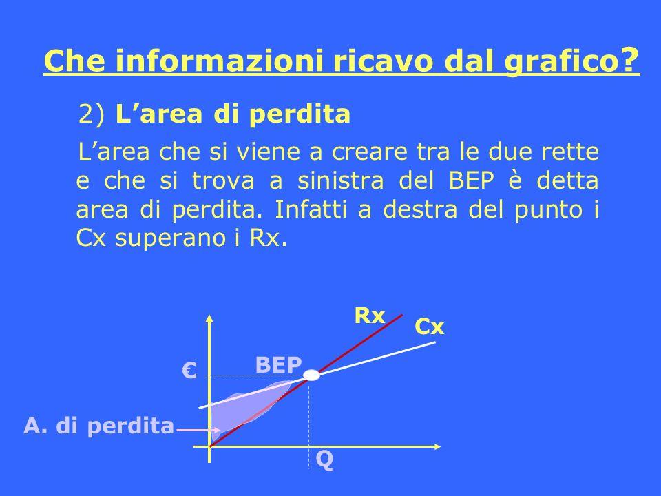 Che informazioni ricavo dal grafico ? 2) Larea di perdita Larea che si viene a creare tra le due rette e che si trova a sinistra del BEP è detta area