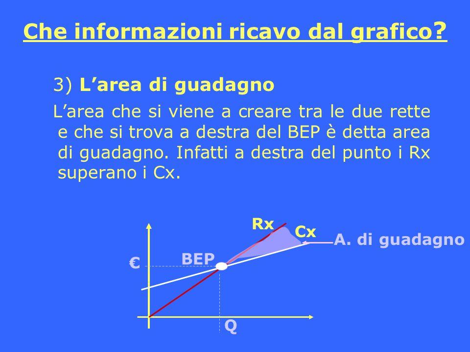 Che informazioni ricavo dal grafico ? 3) Larea di guadagno Larea che si viene a creare tra le due rette e che si trova a destra del BEP è detta area d
