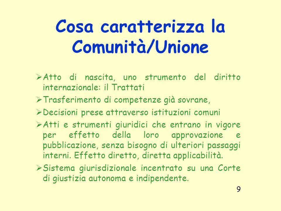 Cosa caratterizza la Comunità/Unione Atto di nascita, uno strumento del diritto internazionale: il Trattati Trasferimento di competenze già sovrane, D