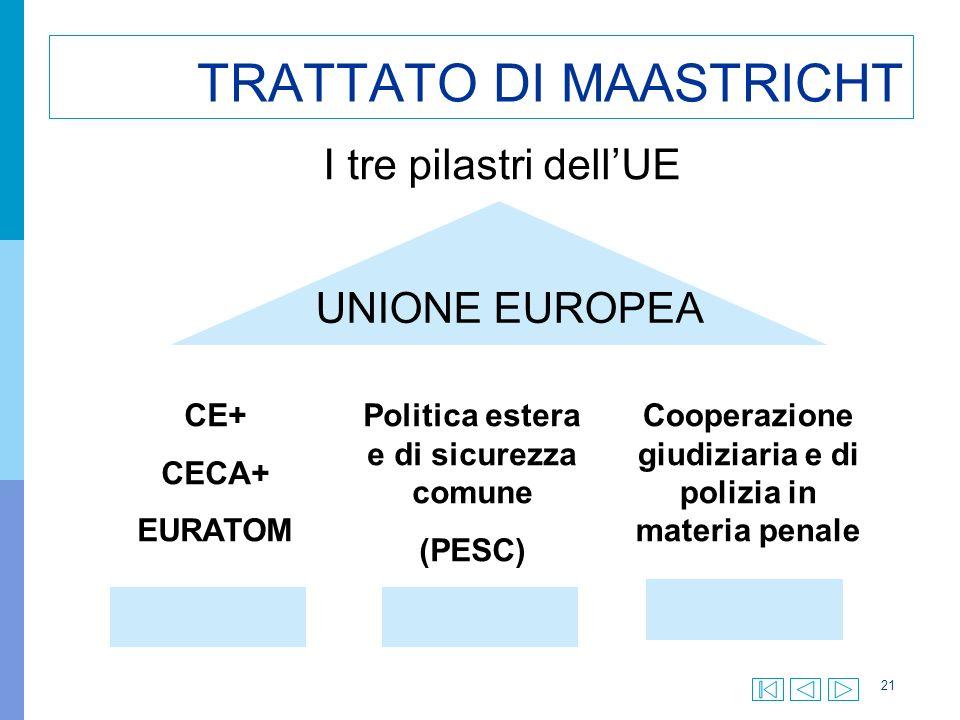 21 TRATTATO DI MAASTRICHT I tre pilastri dellUE CE+ CECA+ EURATOM Politica estera e di sicurezza comune (PESC) Cooperazione giudiziaria e di polizia in materia penale UNIONE EUROPEA