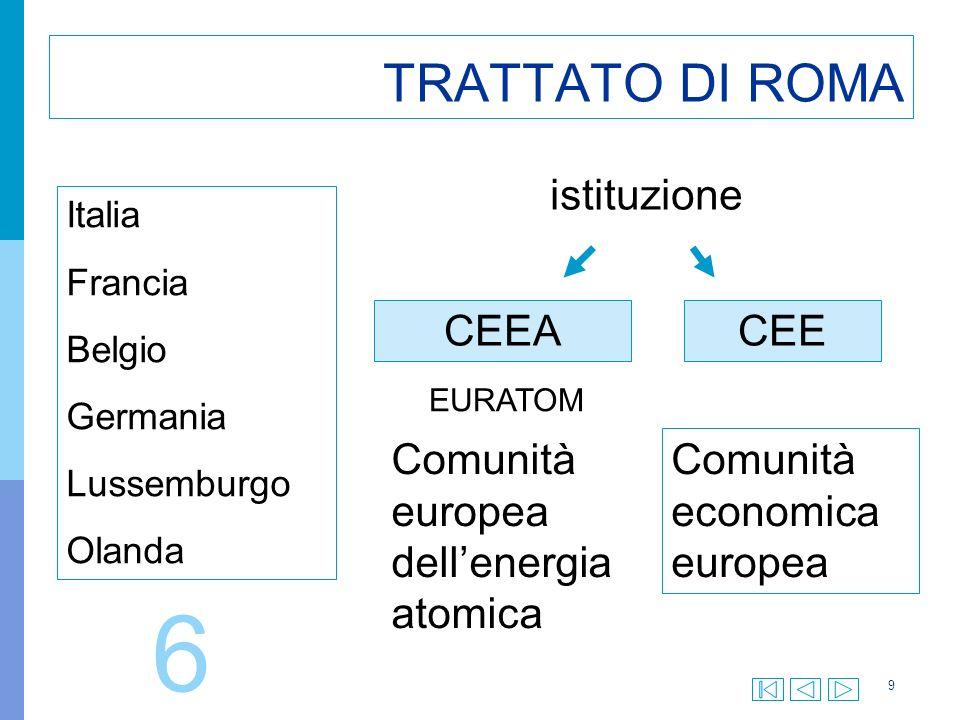9 TRATTATO DI ROMA Italia Francia Belgio Germania Lussemburgo Olanda istituzione CEEACEE EURATOM Comunità europea dellenergia atomica Comunità economica europea 6