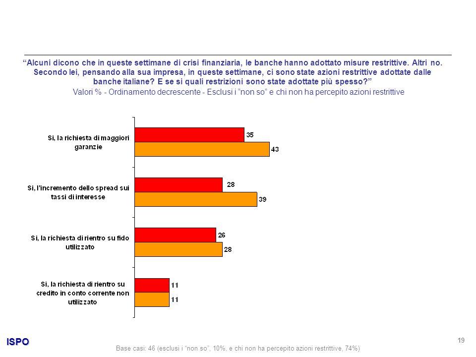 ISPO 19 Alcuni dicono che in queste settimane di crisi finanziaria, le banche hanno adottato misure restrittive.