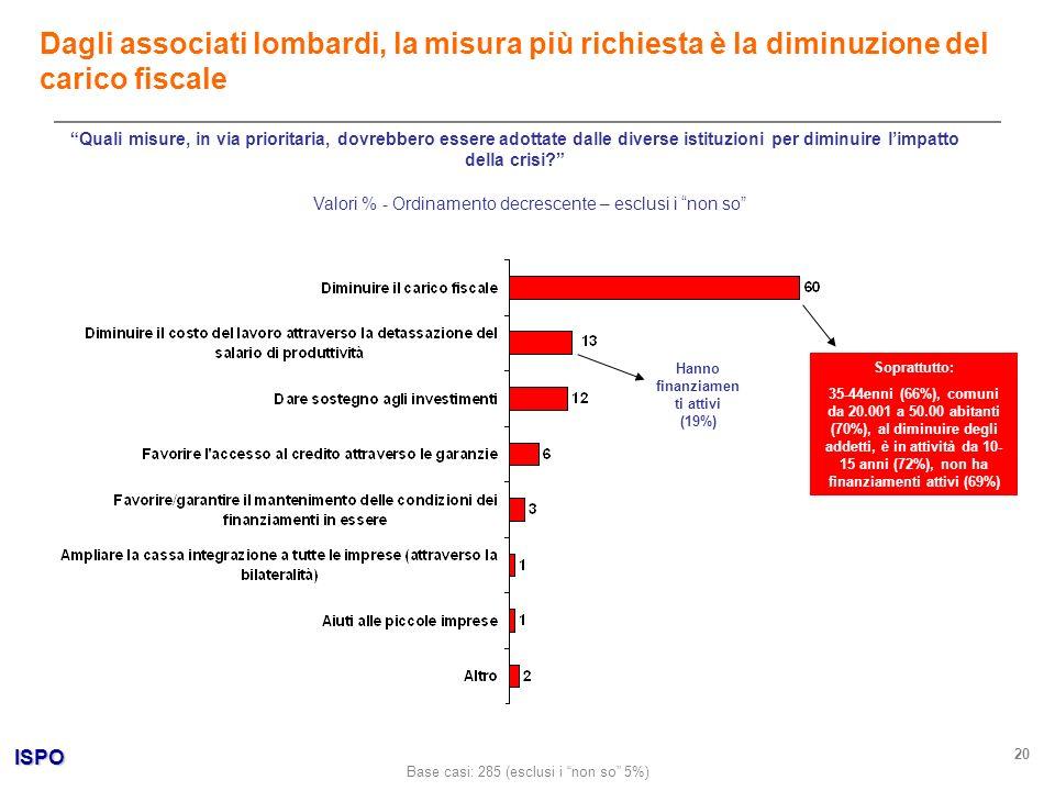 ISPO 20 Quali misure, in via prioritaria, dovrebbero essere adottate dalle diverse istituzioni per diminuire limpatto della crisi? Valori % - Ordiname