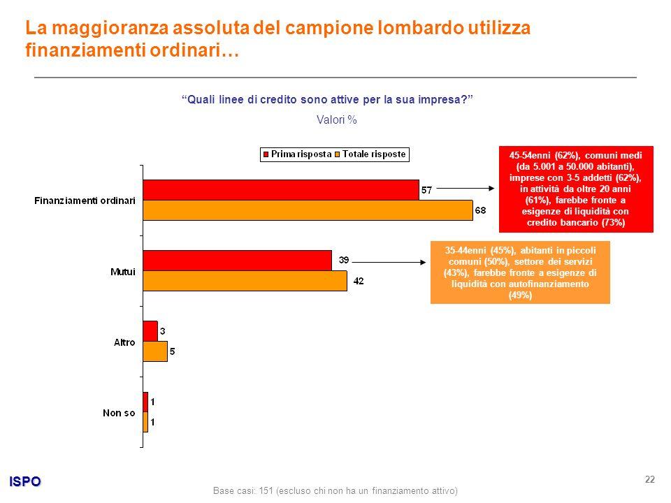 ISPO 22 Quali linee di credito sono attive per la sua impresa? Valori % La maggioranza assoluta del campione lombardo utilizza finanziamenti ordinari…