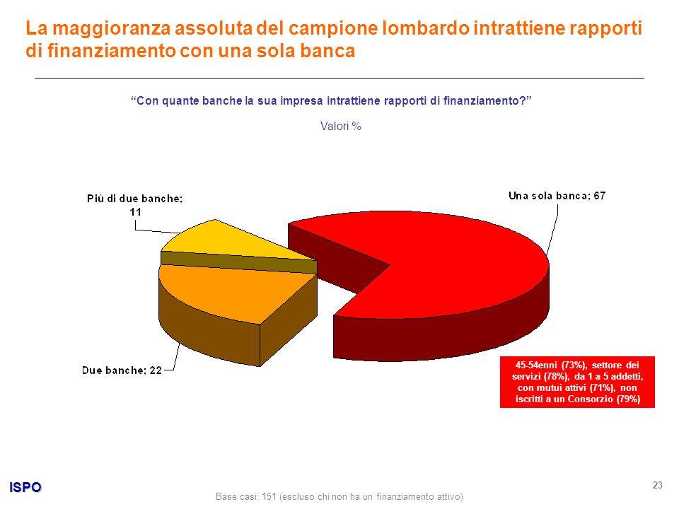 ISPO 23 Con quante banche la sua impresa intrattiene rapporti di finanziamento? Valori % La maggioranza assoluta del campione lombardo intrattiene rap
