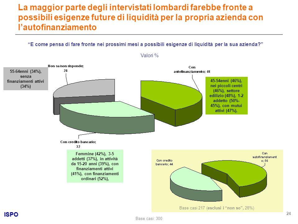 ISPO 24 La maggior parte degli intervistati lombardi farebbe fronte a possibili esigenze future di liquidità per la propria azienda con lautofinanziam