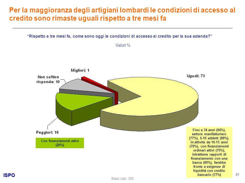 ISPO 25 Rispetto a tre mesi fa, come sono oggi le condizioni di accesso al credito per la sua azienda.