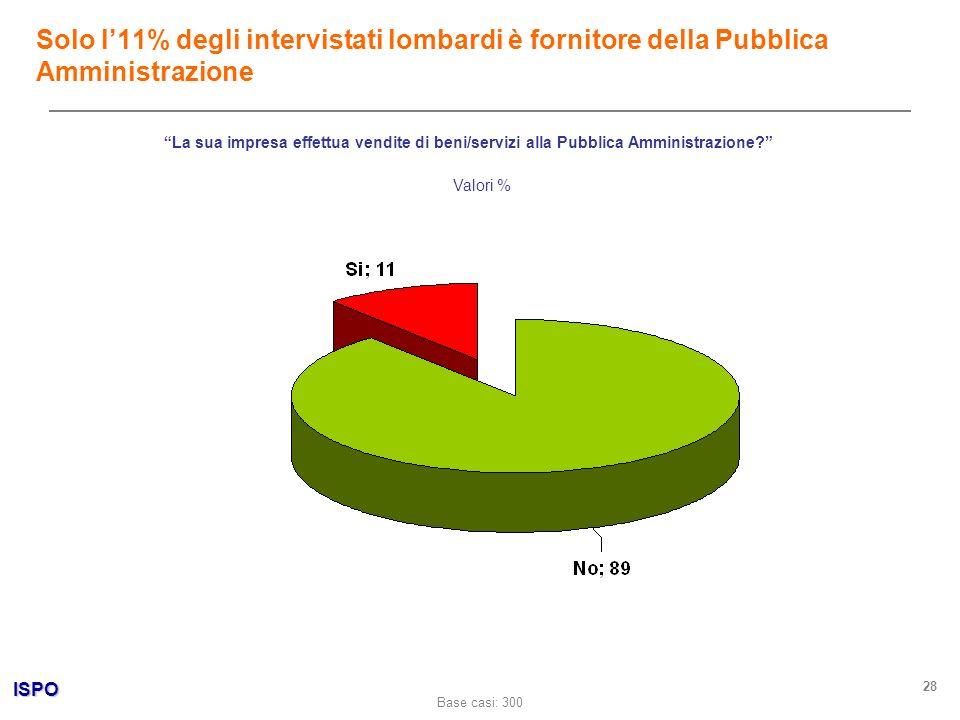 ISPO 28 La sua impresa effettua vendite di beni/servizi alla Pubblica Amministrazione? Valori % Solo l11% degli intervistati lombardi è fornitore dell