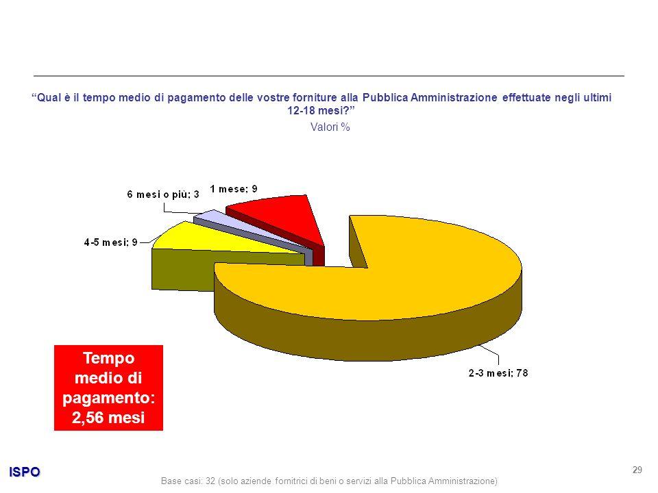 ISPO 29 Qual è il tempo medio di pagamento delle vostre forniture alla Pubblica Amministrazione effettuate negli ultimi 12-18 mesi? Valori % Base casi