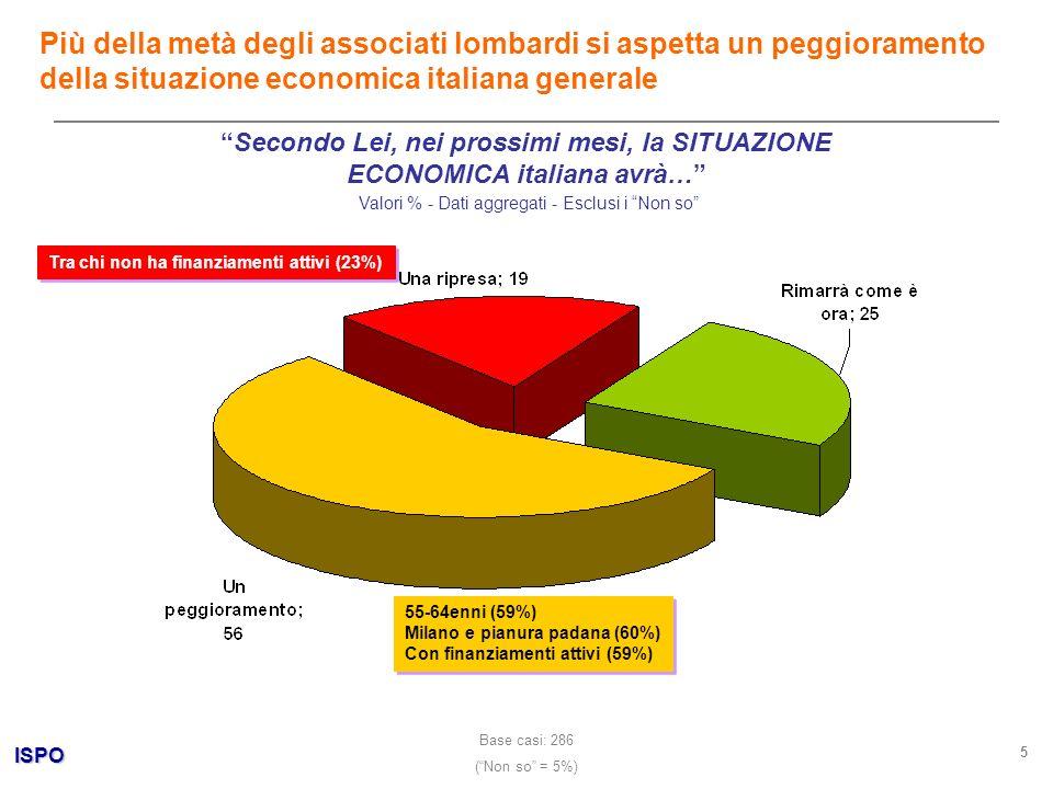 ISPO 6 Secondo Lei, nei prossimi mesi, la situazione economica DELLA SUA AZIENDA sarà… Valori % - Dati aggregati - Esclusi i Non so Cè preoccupazione anche per la propria azienda, ma in misura minore Base casi: 293 (Non so = 2%) -Lombardia Bassa/Padana(41%) -Settore manifatturiero (40%) -Chi ha finanziamenti attivi (42%) -Chi non sa come far fronte a esigenze di liquidità (46%) -Lombardia Bassa/Padana(41%) -Settore manifatturiero (40%) -Chi ha finanziamenti attivi (42%) -Chi non sa come far fronte a esigenze di liquidità (46%) -45-54enni (43%) -Residenti in piccoli centri (43%) -Lombardia Alpina (50%) -Settore edilizio (50%) -45-54enni (43%) -Residenti in piccoli centri (43%) -Lombardia Alpina (50%) -Settore edilizio (50%)