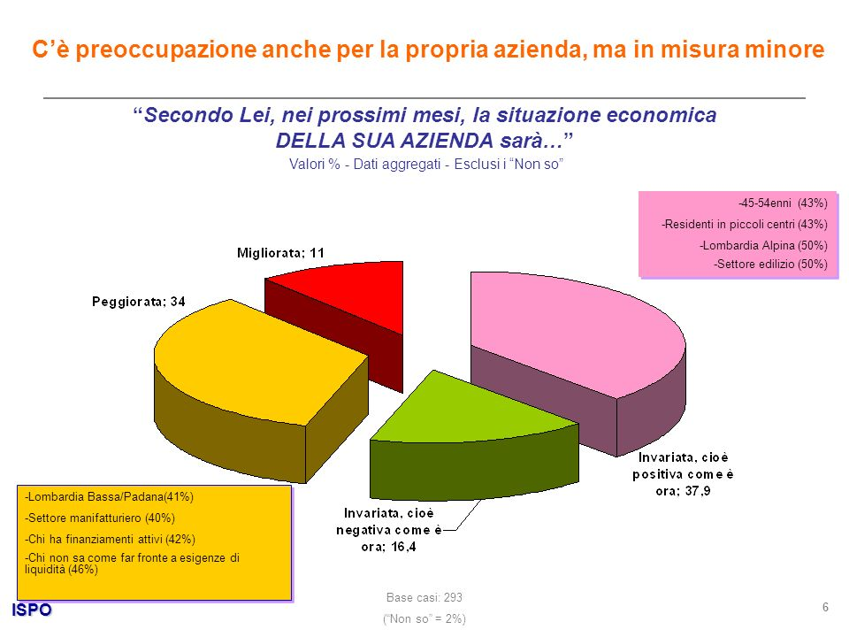 ISPO 6 Secondo Lei, nei prossimi mesi, la situazione economica DELLA SUA AZIENDA sarà… Valori % - Dati aggregati - Esclusi i Non so Cè preoccupazione