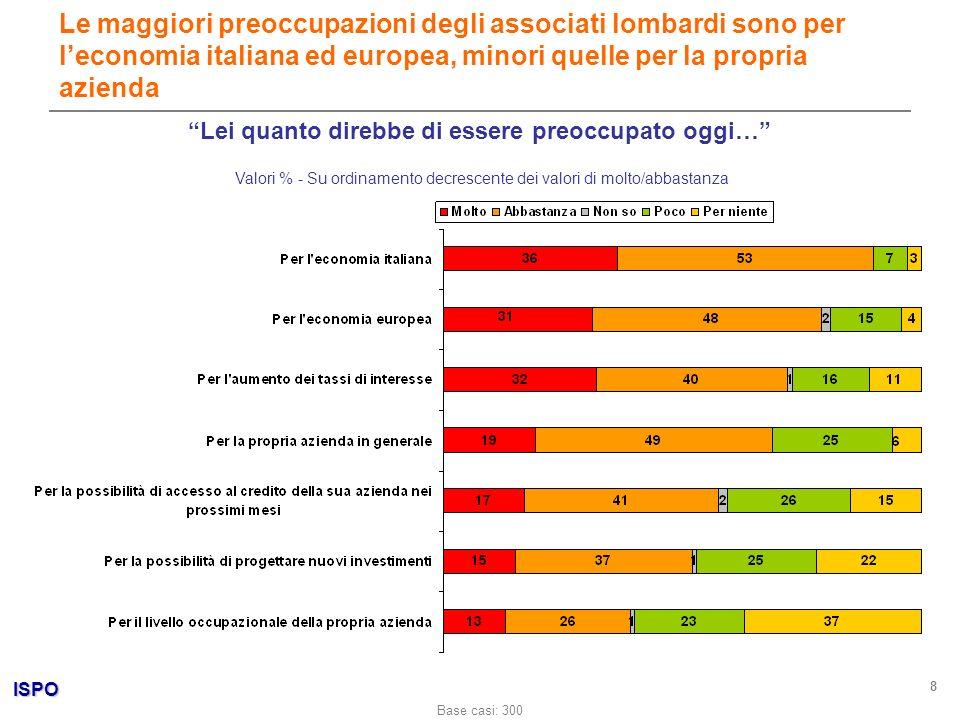 ISPO 8 Valori % - Su ordinamento decrescente dei valori di molto/abbastanza Le maggiori preoccupazioni degli associati lombardi sono per leconomia ita