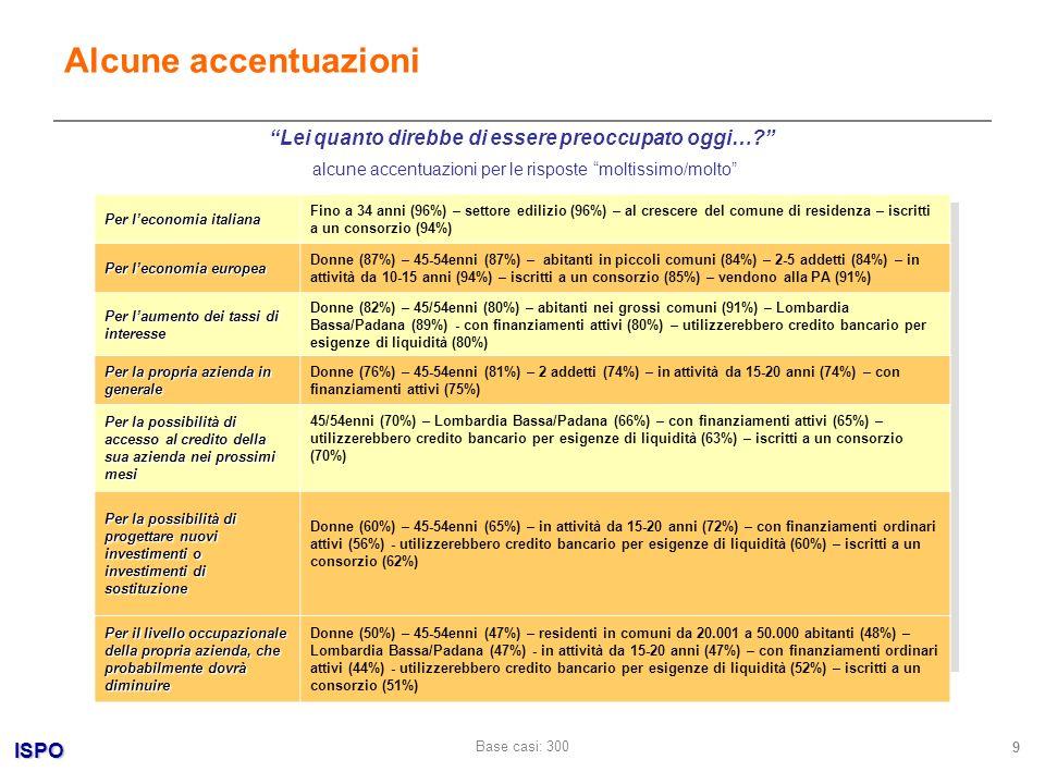 ISPO 9 alcune accentuazioni per le risposte moltissimo/molto Alcune accentuazioni Lei quanto direbbe di essere preoccupato oggi…? Per leconomia italia