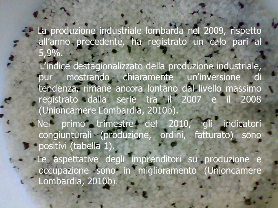 La produzione industriale lombarda nel 2009, rispetto allanno precedente, ha registrato un calo pari al 5,9%.