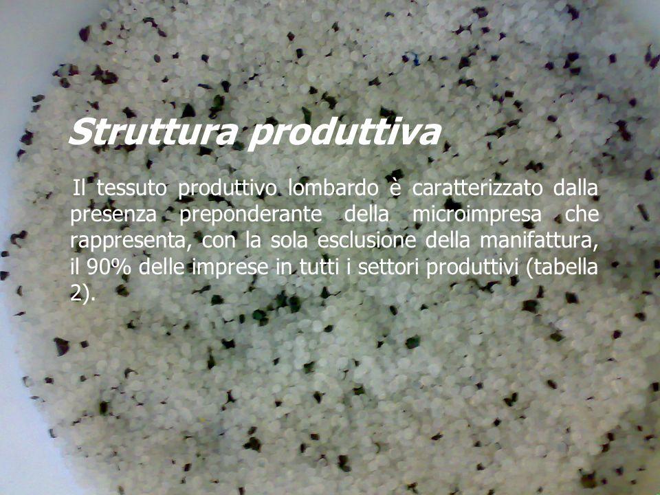 Struttura produttiva Il tessuto produttivo lombardo è caratterizzato dalla presenza preponderante della microimpresa che rappresenta, con la sola esclusione della manifattura, il 90% delle imprese in tutti i settori produttivi (tabella 2).
